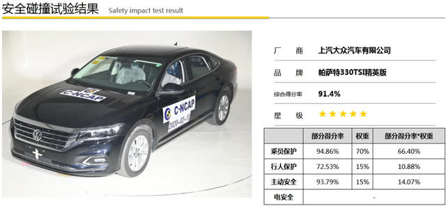 """大众回应帕萨特""""碰撞门"""":车辆不存在问题 体系安全至关重要"""