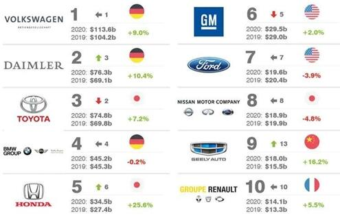 2020年全球品牌组合价值排行榜 中国吉利入围前十