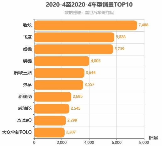 2020年4月A0级轿车销量排行榜 大众POLO失势