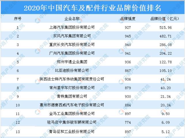 2020年中国汽车及配件行业品牌价值排行榜 上汽称冠